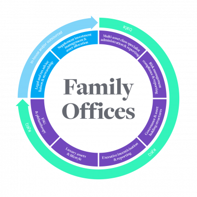 van phong gia dinh Family Office Instant Office Viet Nam